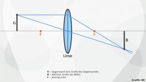 Quelle: https://www.br.de/alphalernen/faecher/physik/2-optische-linsen-fotografie100.html